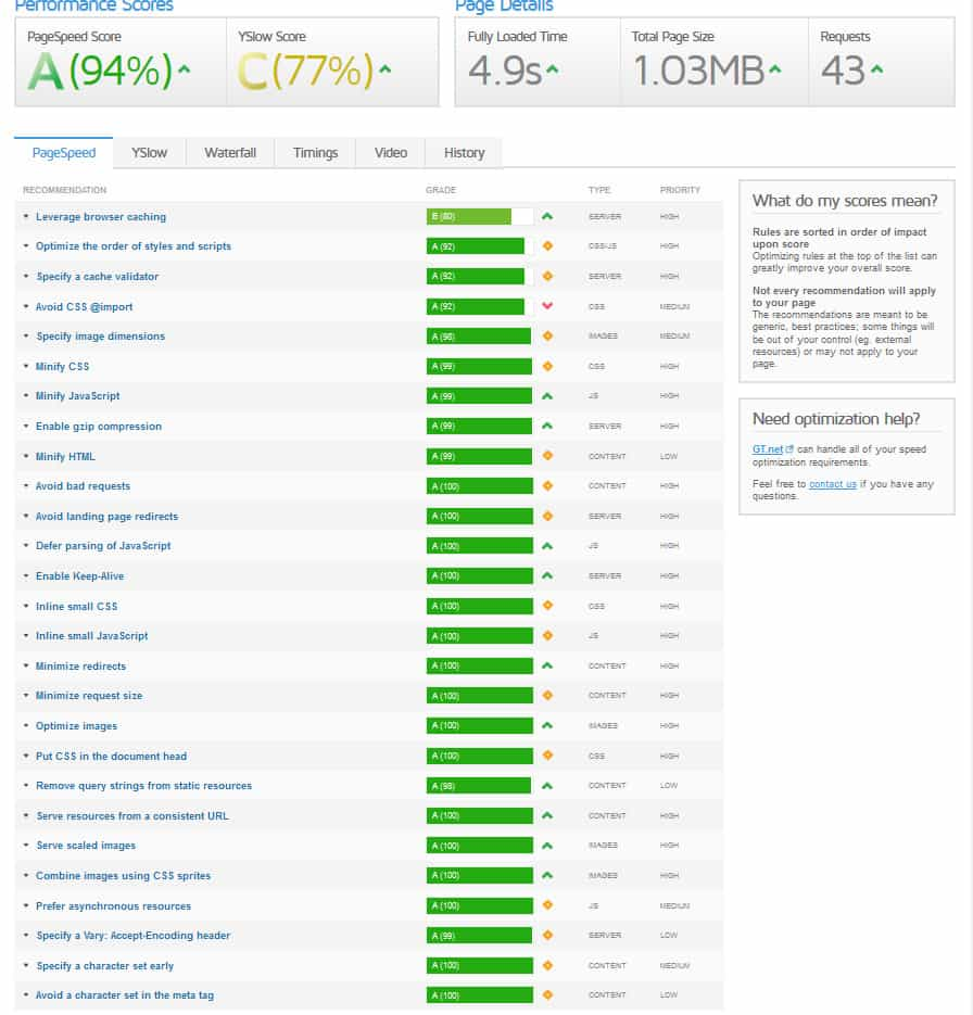 GTMetrix Website Performance image